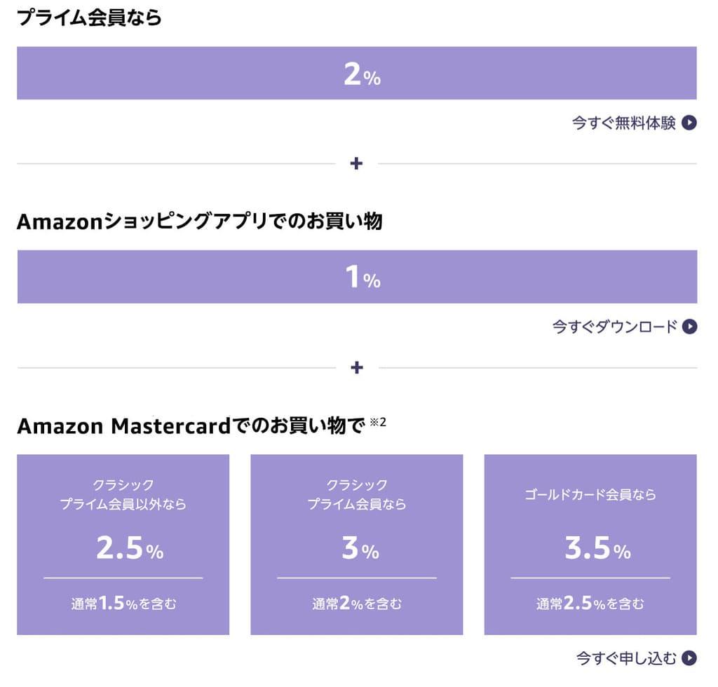 Amazonブラックフライデー&サイバーマンデーでお得に買い物するする4つのステップ