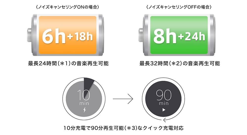 WF-1000XM3のバッテリー性能