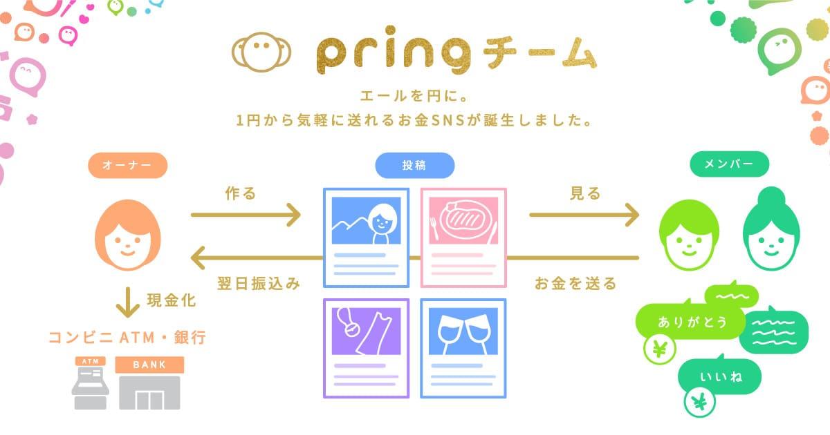 pringの仕組み